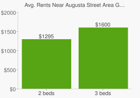 Graph of average rent prices for Augusta Street Area Greenville